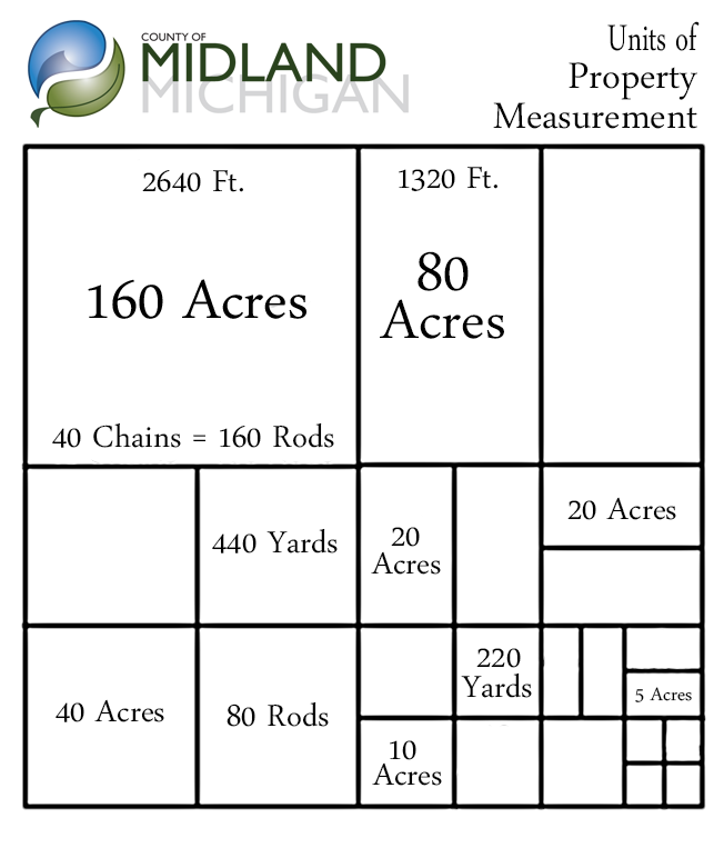 Measurement Of Land And Property : County of midland michigan gt register deeds property